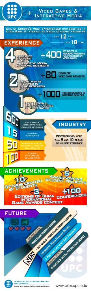 UPC Video Games